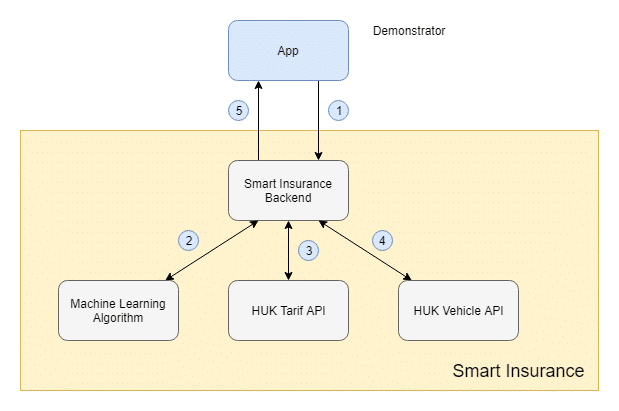 My first Hackathon system architecture