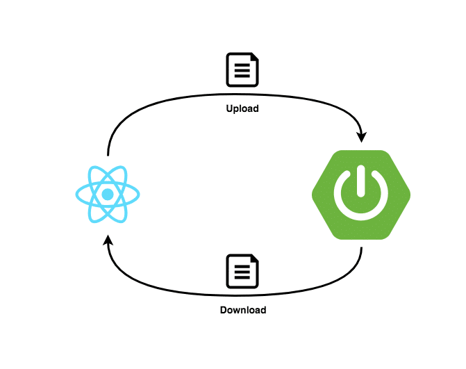 Howto Up And Download Files With React And Spring Boot Philip S