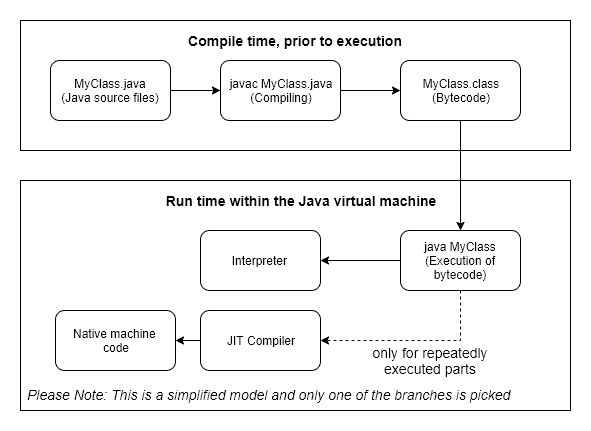 Simplified Java code execution workflow