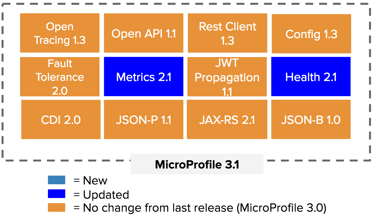 Update to MicroProfile 3.1