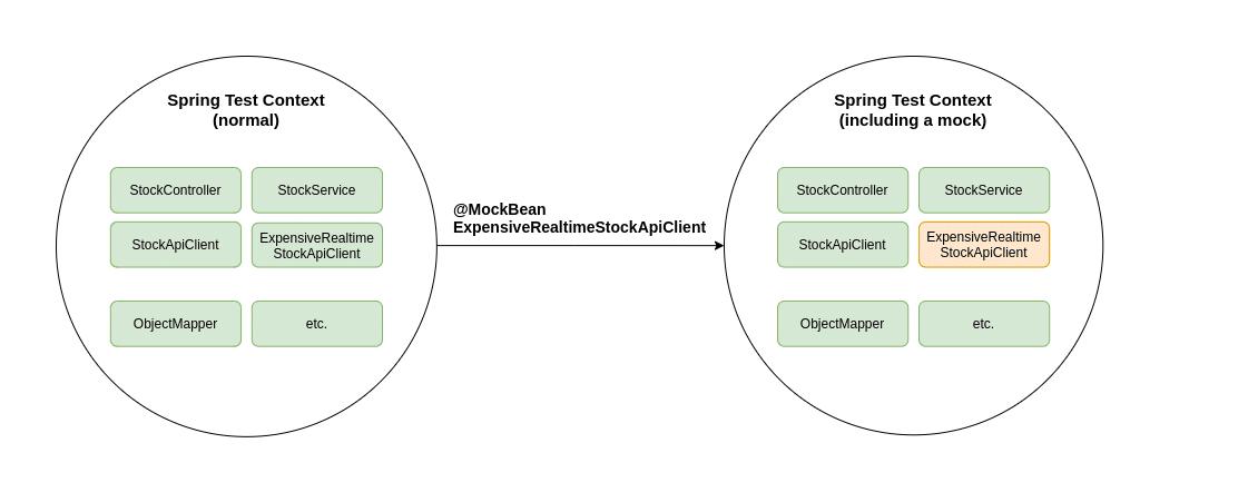 Spring Context @MockBean example