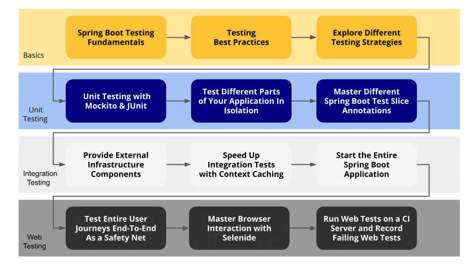 Testing Spring Boot Applications Course Map